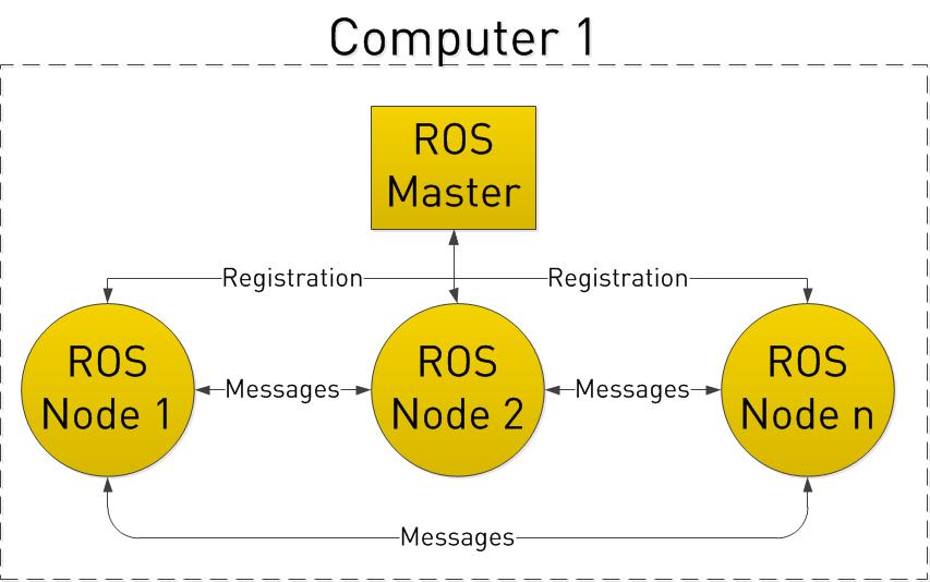 Intro to ROS — ROS Tutorials 0 5 1 documentation